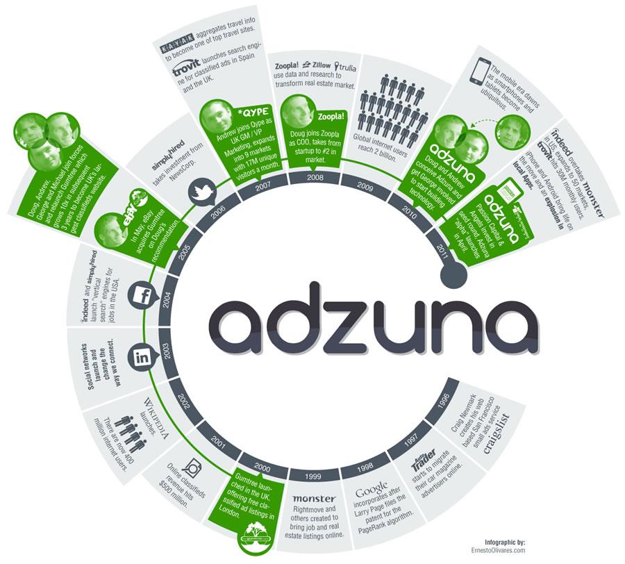 Adzuna Job Search Launches